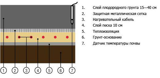 схема монтажа кабеля обогрева в разрезе